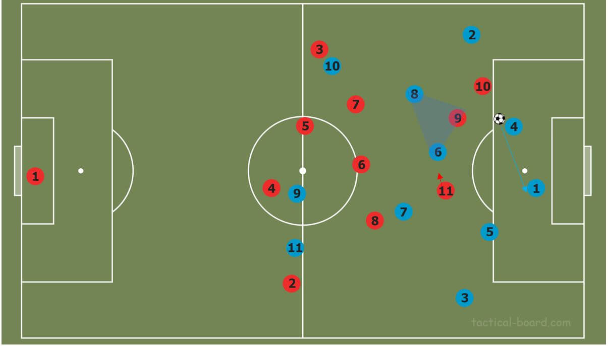 How to beat common pressing strategies tactical analysis tactics