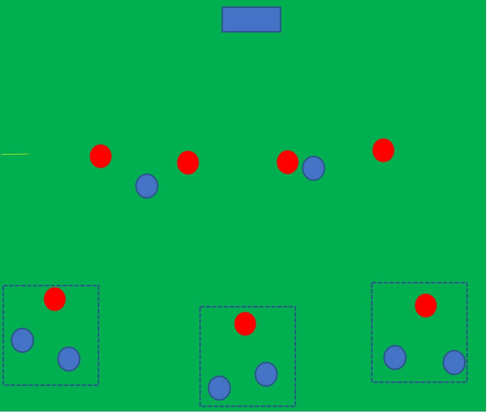 How to coach the offside trap and the high line tactical analysis tactics