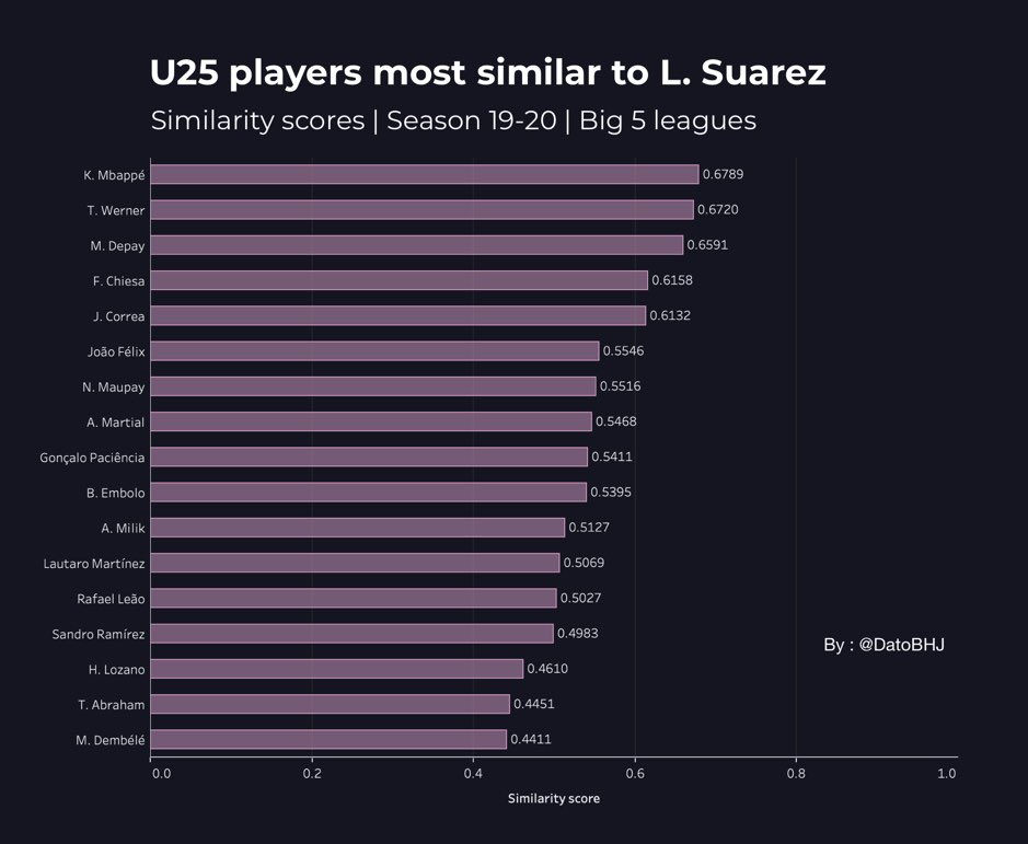 La Liga 2019/20: Identifying Barcelona's replacement for Luis Suarez - data analysis tactics
