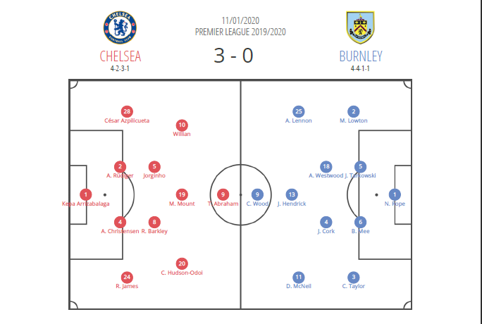 Premier League 2019/20: Chelsea vs Burnley - tactical analysis tactics