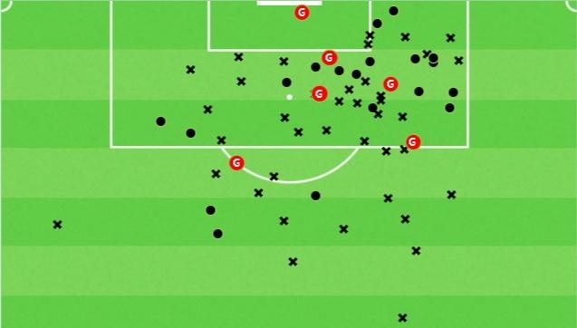 Osman Bukari 2019/20 - scout report - tactical analysis tactics