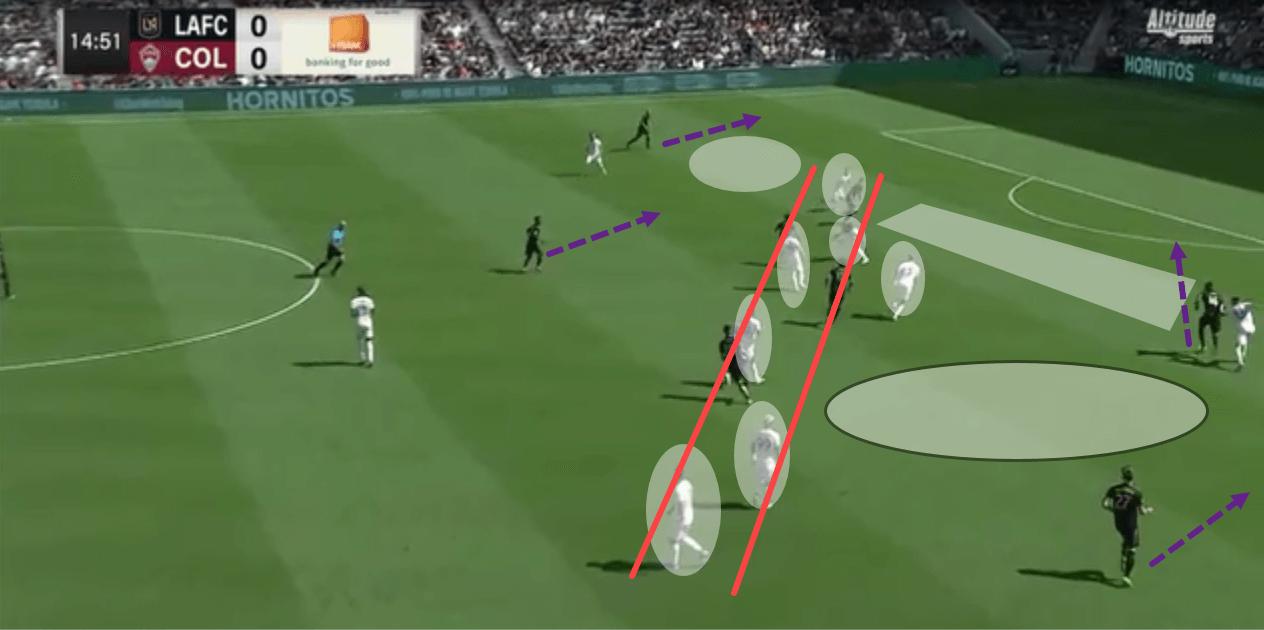 Bob Bradley at LAFC 2018/19 - tactical analysis tactics
