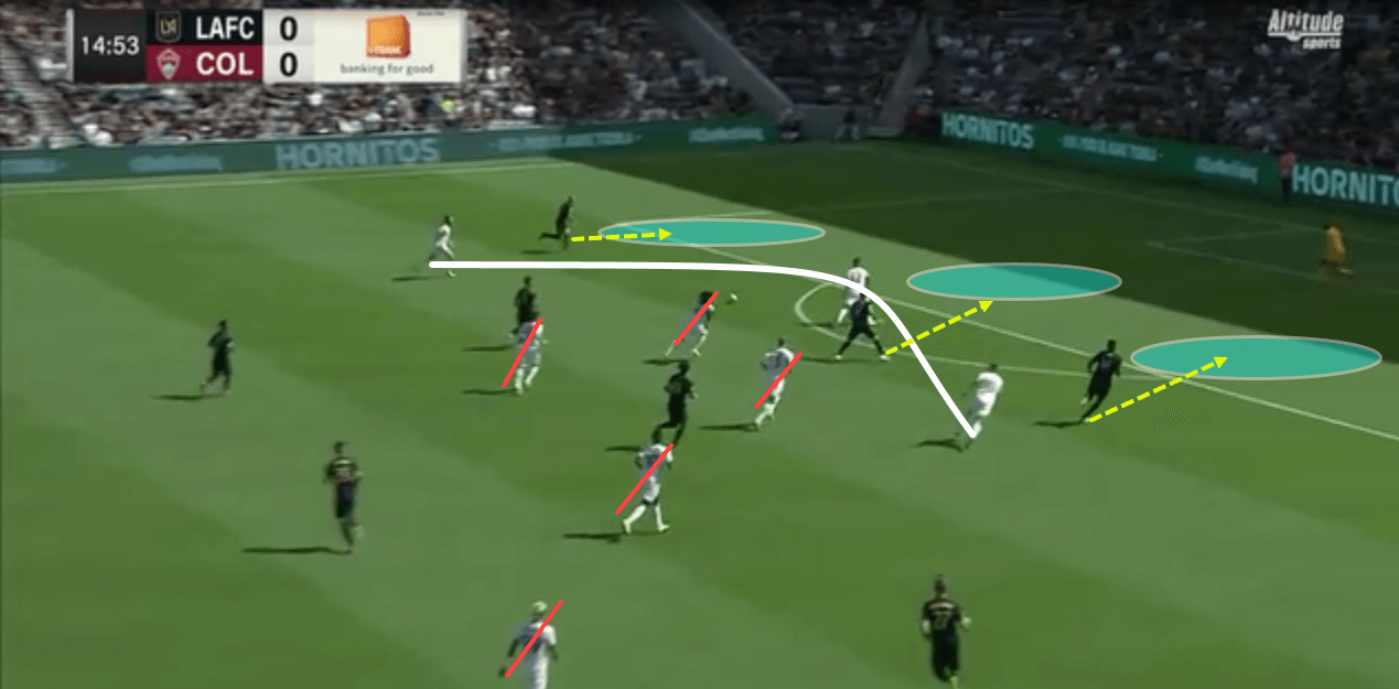 Bob Bradley at Los Angeles 2018 - tactical analysis tactics