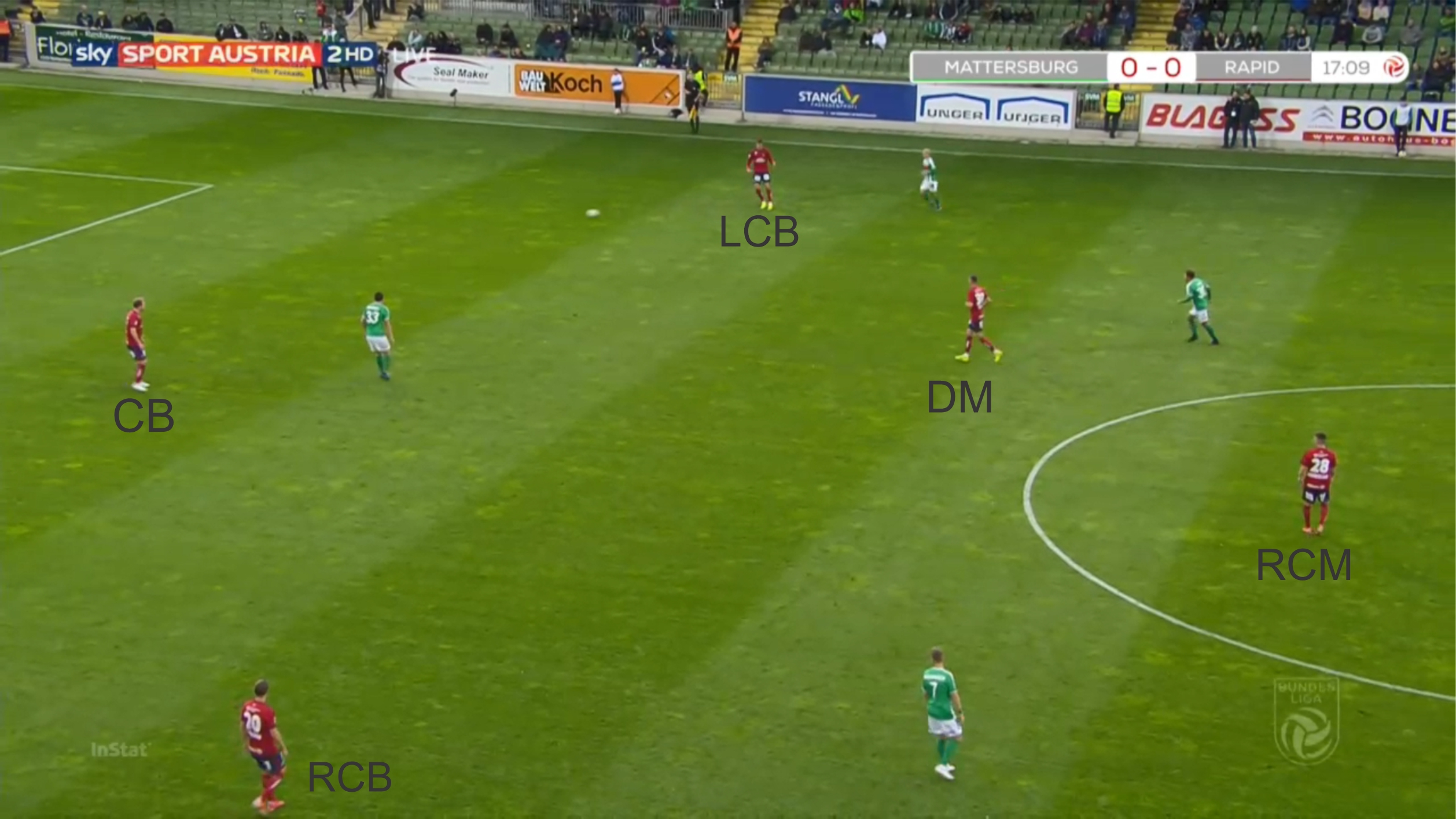 Dietmar Kuhbauer at Rapid Wien 2019/20 - tactical analysis tactics