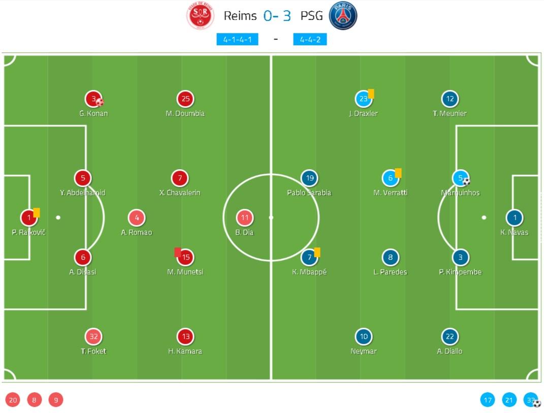 Coupe de la Ligue 2019/20: Reims vs Paris Saint-Germain - tactical analysis tactics