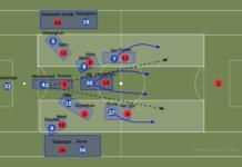 Premier League 2019/20: Tottenham Hotspur vs Liverpool – tactical preview