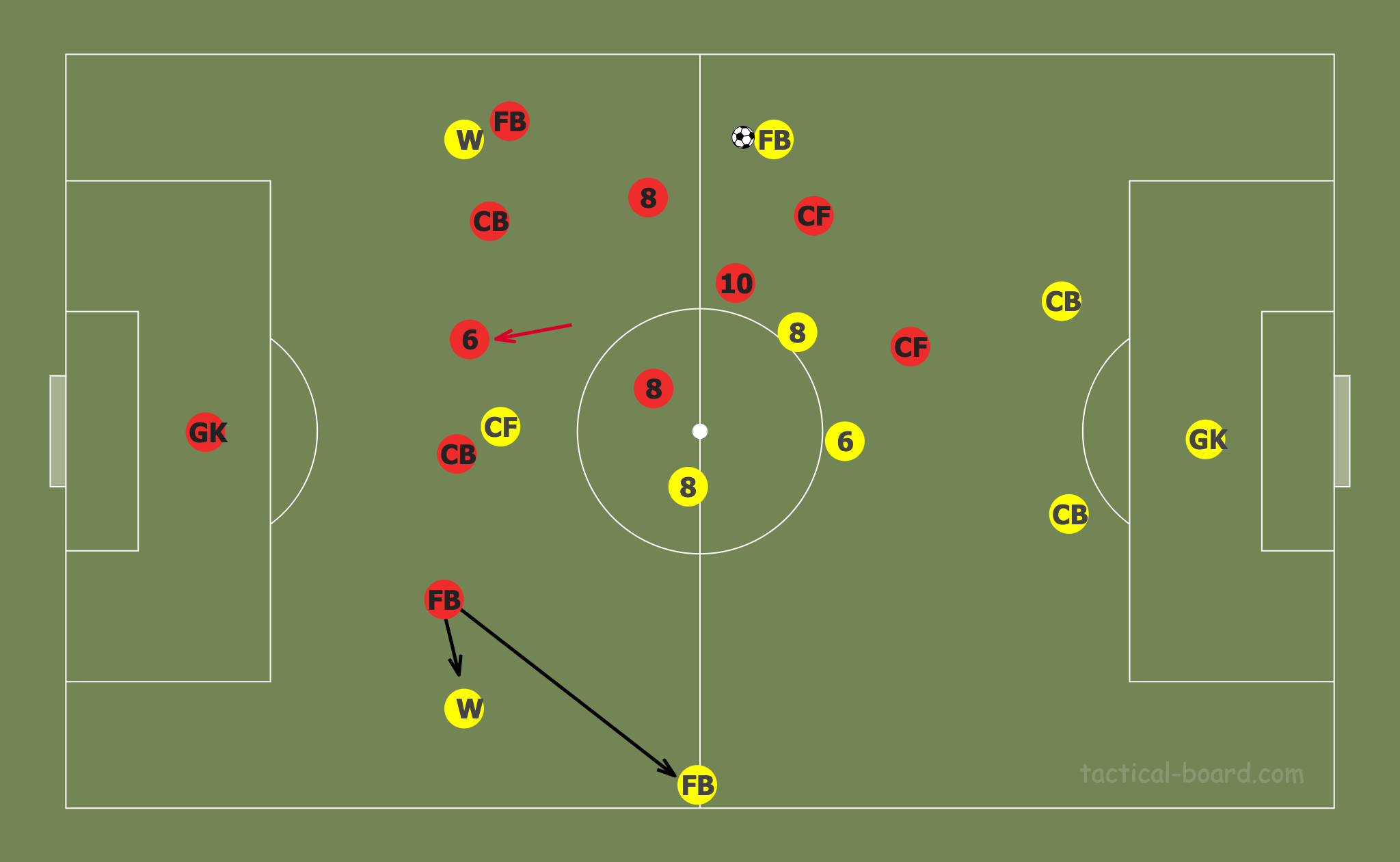 Tactical Theory: Pressing with a midfield diamond tactical analysis