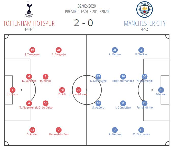Premier League 2019/20: Tottenham vs Manchester City - Tactical Analysis Tactics