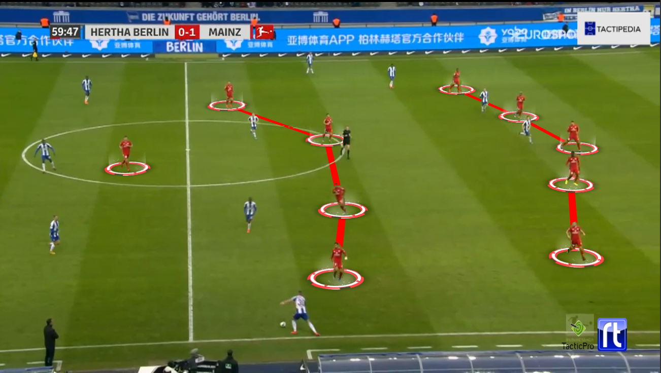 Bundesliga 2019/20: Hertha Berlin vs. FSV Mainz 05 - tactical analysis tactics