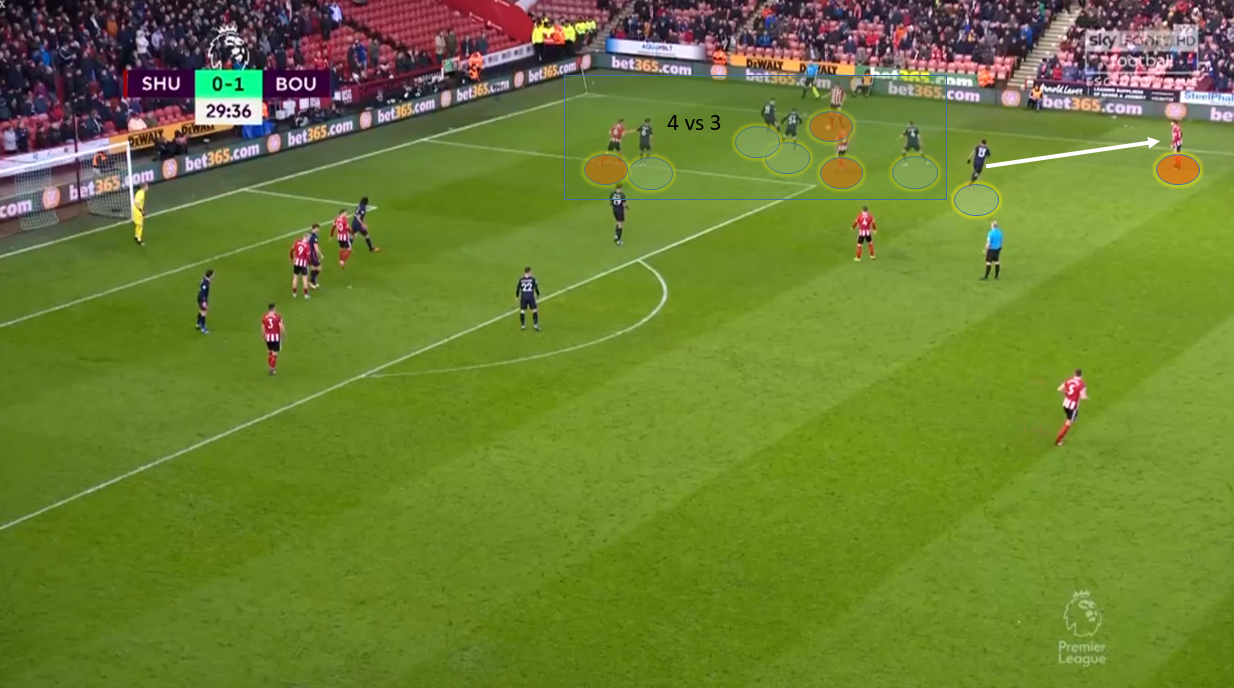 Premier League 2019/20: Sheffield United vs Bournemouth - tactical analysis tactics