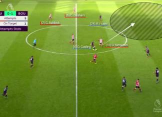 Premier League 2019/20: Sheffield United vs Bournemouth - tactical analysis tactics