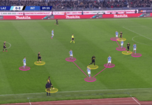 Serie A 2019/20: Lazio vs Inter - tactical analysis tactics
