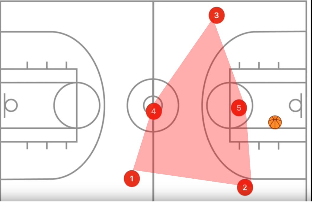 How to coach the principles of offensive transitions tactical analysis tactics