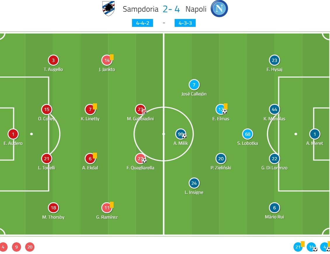 Serie A 2019/20: Sampdoria vs Napoli - tactical analysis tactics