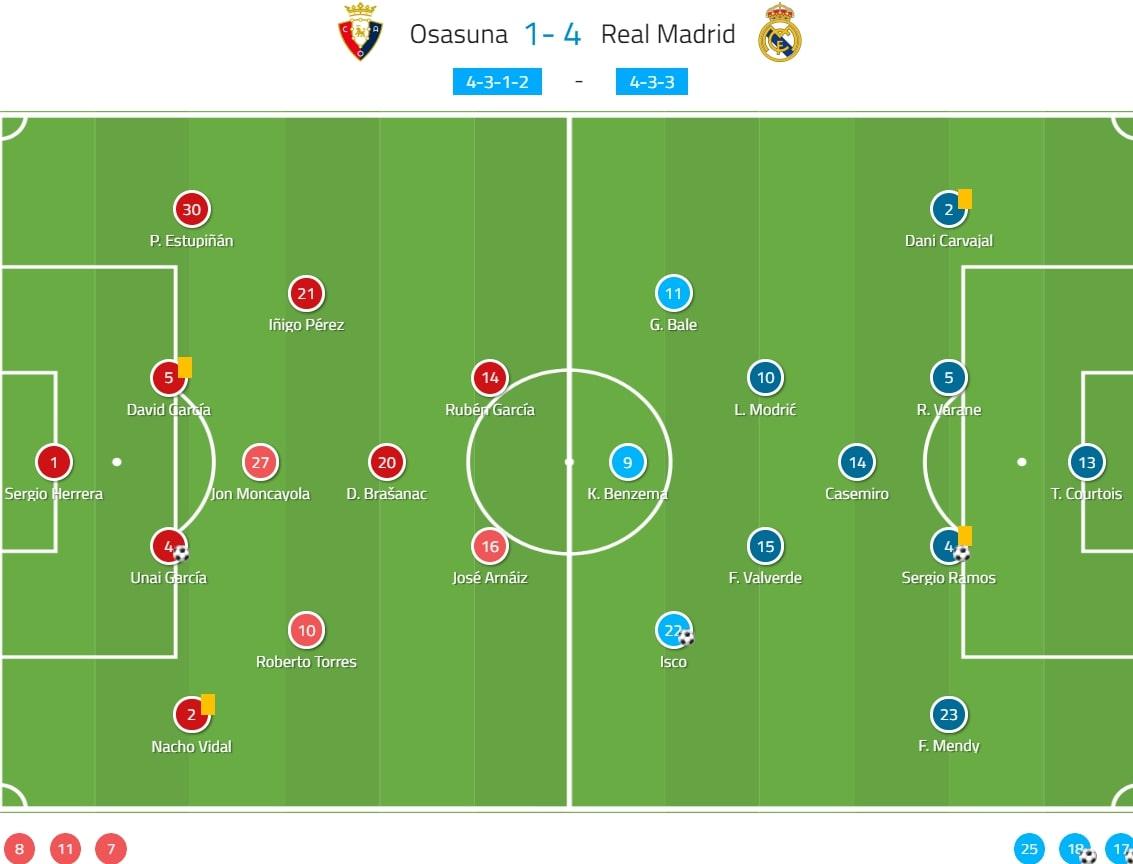 La Liga 2019/20: Osasuna vs Real Madrid - tactical analysis tactics
