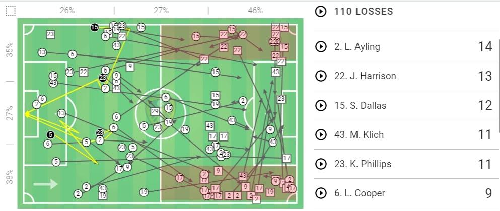 EFL Championship 2019/20: Brentford vs Leeds United - tactical analysis tactics