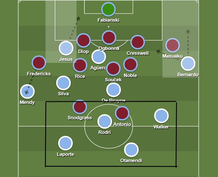 Premier League 2019/20: Manchester City vs West Ham - tactical analysis tactics