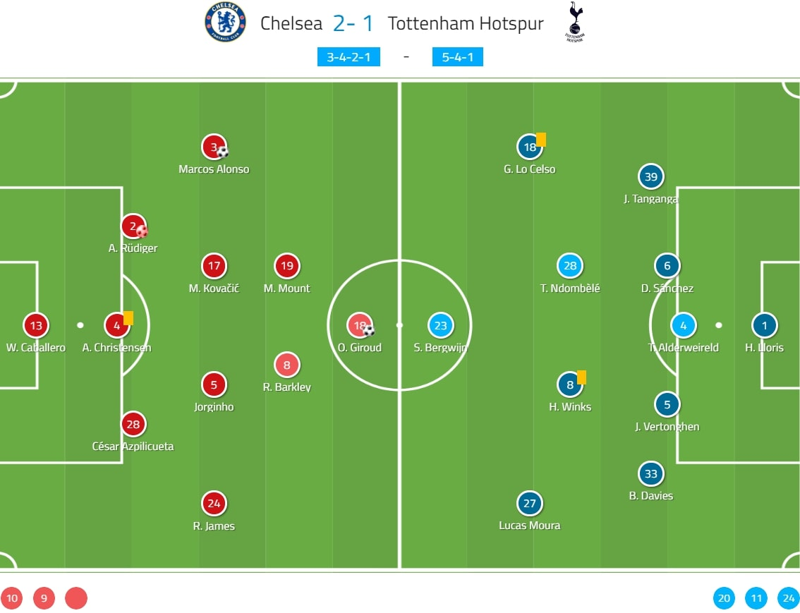 Premier League 2019/20: Chelsea vs Tottenham - tactical analysis tactics