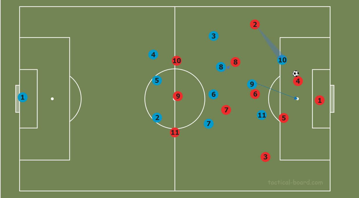 Pressing variations within a three at the back system tactical analysis tactics