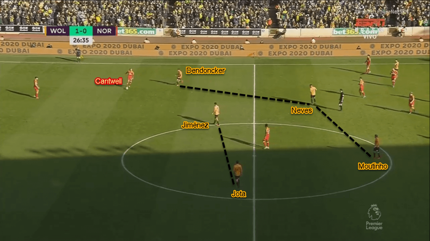 Premier League 2019/20: Wolves vs Norwich - Tactical Analysis Tactics