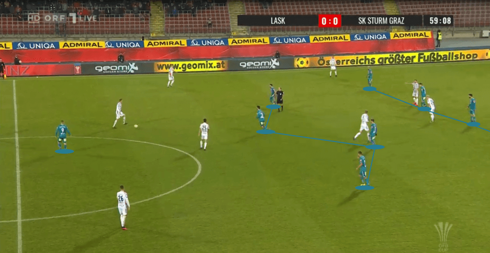 OFB Cup 2019/20: LASK Linz vs. Sturm Graz - tactical analysis tactics