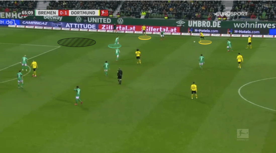 Bundesliga 2019/20: Werder Bremen vs Borussia Dortmund - tactical analysis tactics