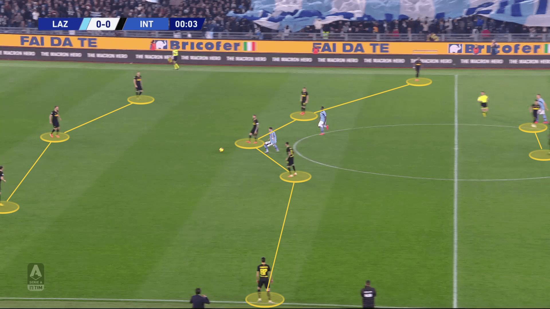 Serie A 2019/20: Lazio vs Inter - tactical analysis tactics