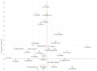 Data analysis: Scouting Scandinavia