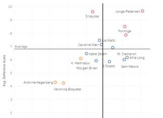 Division 1 Feminine 2019/20: Scouting Paris Saint-Germain Women's midfield options using data - data analysis tactics