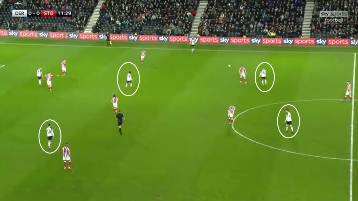 EFL Championship 2019/20: Derby County vs Stoke City - tactical analysis tactics