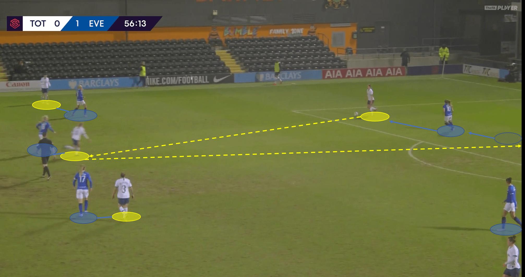 FAWSL 2019/20: Tottenham Women vs Everton Women - tactical analysis tactics