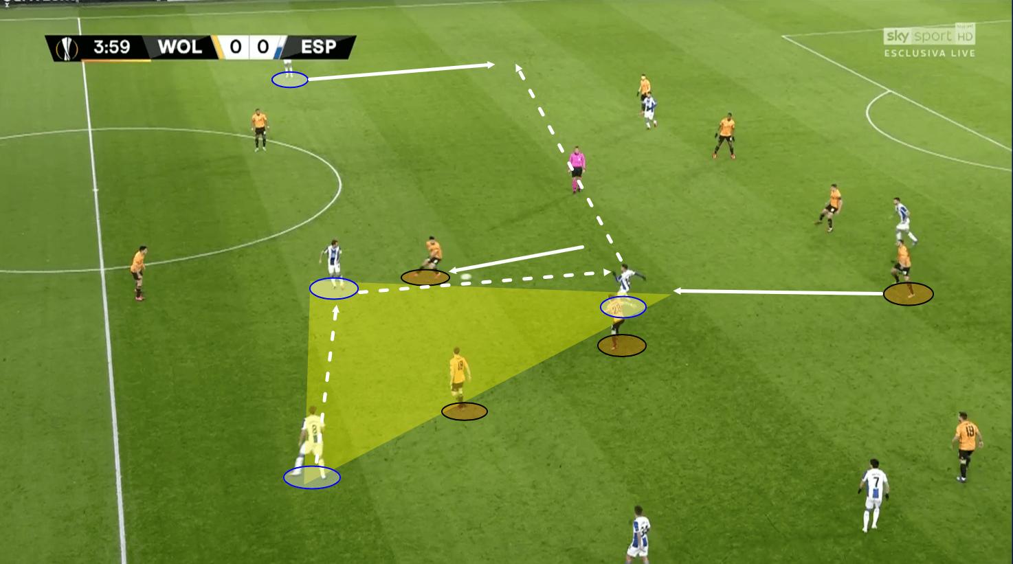 Europa League 2019/20: Wolves vs Espanyol - tactical analysis tactics