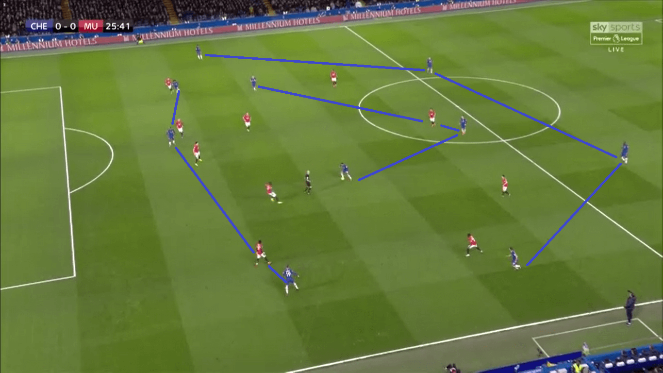 UEFA Champions League 2019/20: Chelsea vs Bayern – tactical preview tactics
