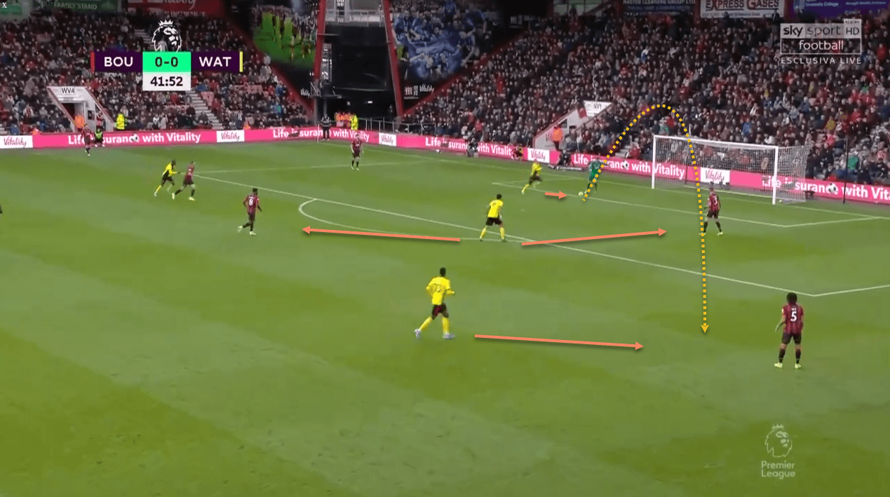 Watford tactical analysis tactics Premier League