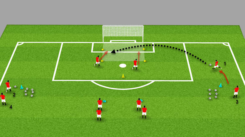 Coaching: Help your team get more success in front of goal from wide areas - tacical analysis- tactics