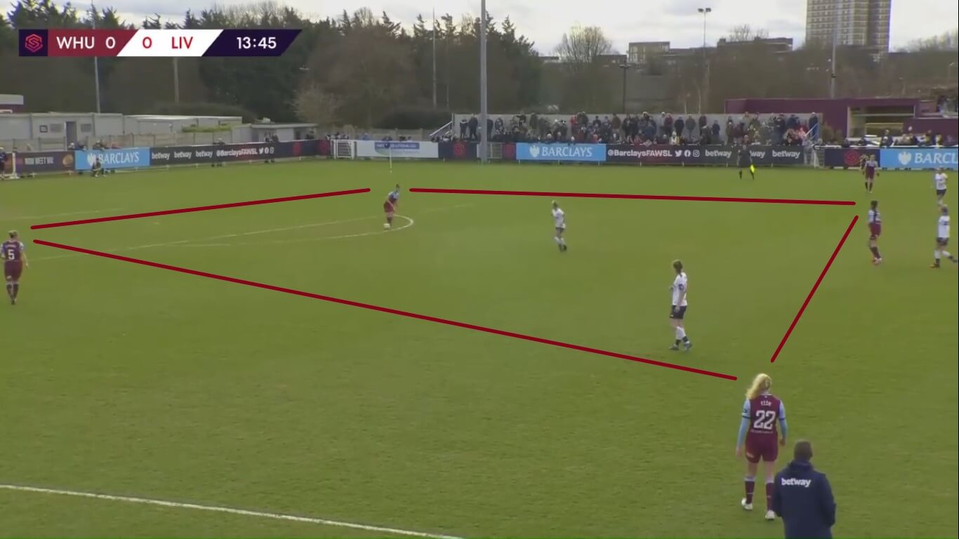 FAWSL 2019/2020: West Ham United Women v Liverpool Women - tactical analysis tactics