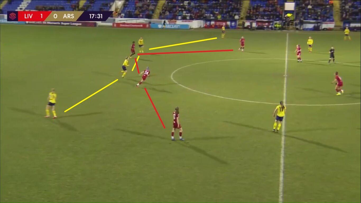 FAWSL 2019/2020: Liverpool Women v Arsenal Women - tactical analysis tactics