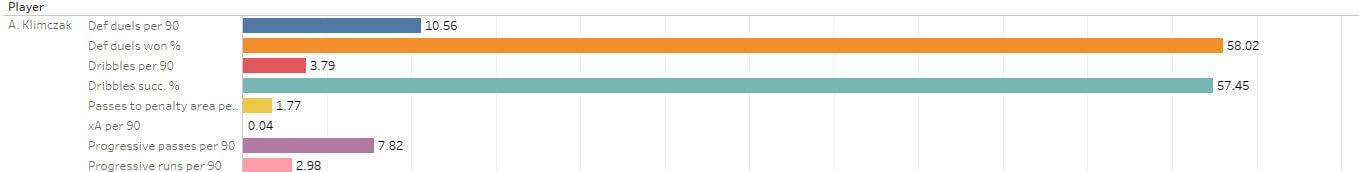 Data Analysis - Scouting Croatia, Poland and Czech Republic