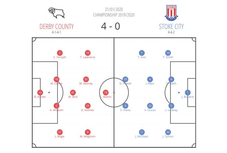 EFL Championship 2019/20: Derby County vs Stoke City - tactical analysis tactics