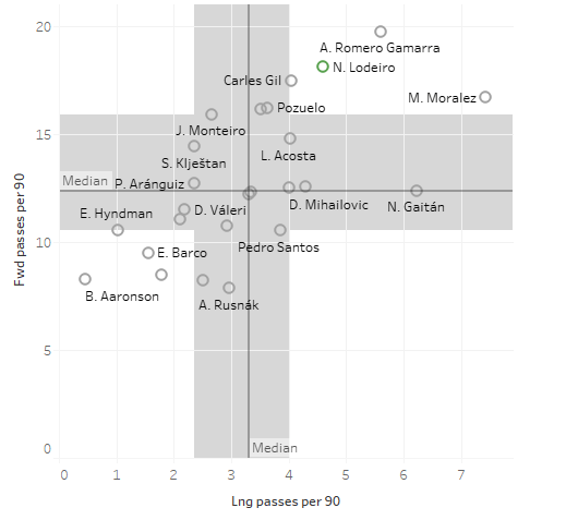 Seattle Sounders 2018: Statistical analysis of the team - scout report - tactical analysis tactics