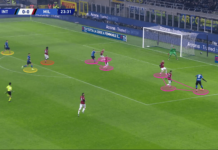 Serie A 2019/20: Inter vs Milan - tactical analysis tactics