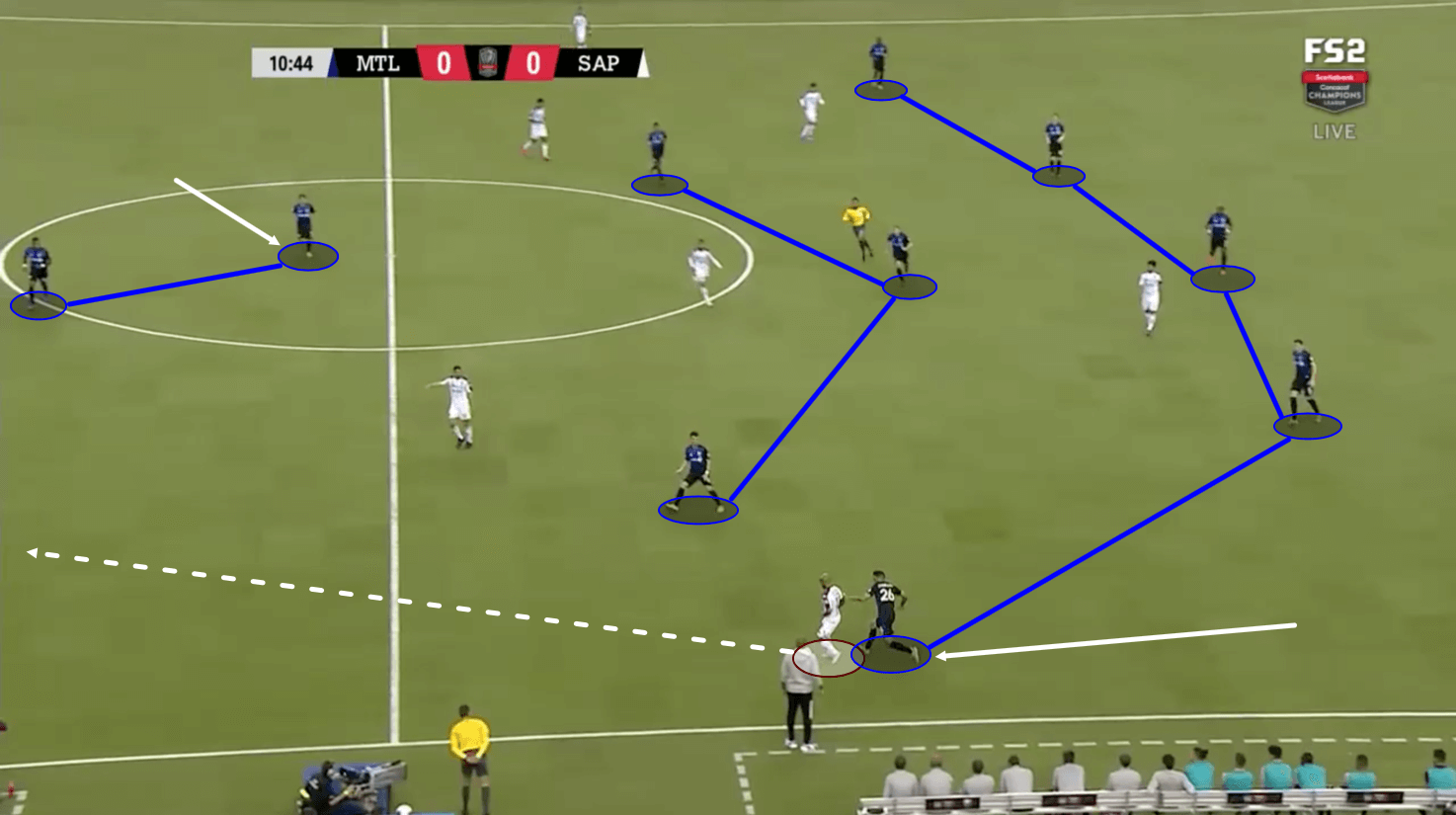 CONCACAF Champions League 2020: Montreal Impact vs Saprissa - tactical analysis tactics