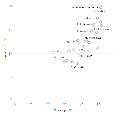 Seattle Sounders 2019: Statistical analysis of the team - scout report - tactical analysis tactics