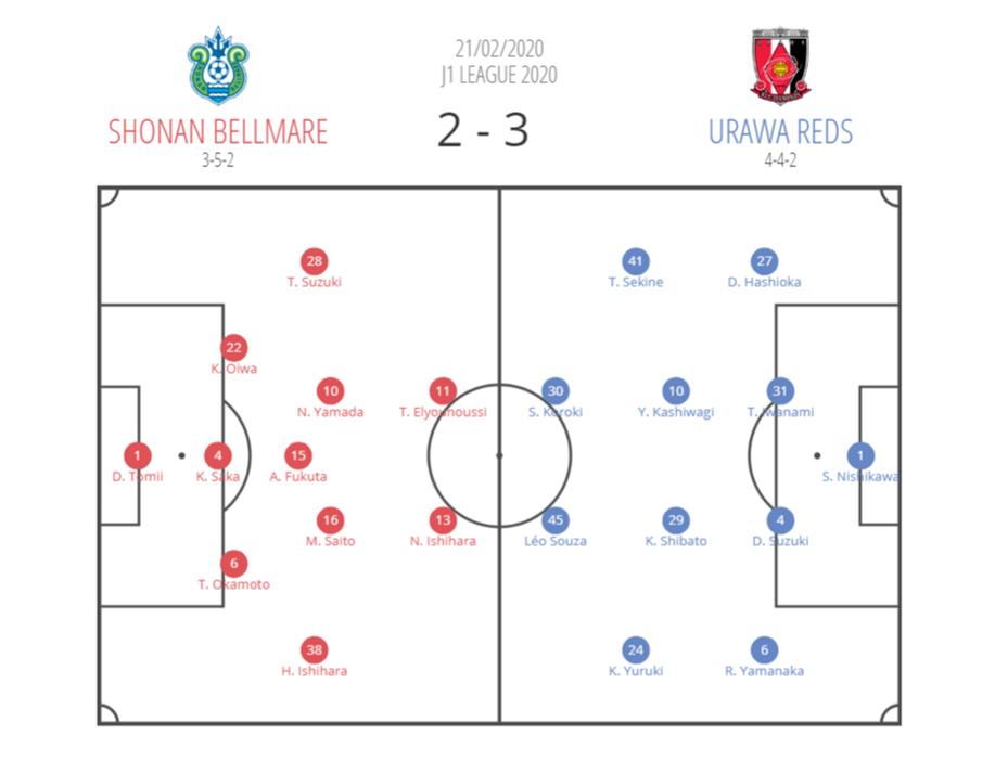 J1 League 2020: Shonan Bellmare vs Urawa Reds - tactical analysis tactics