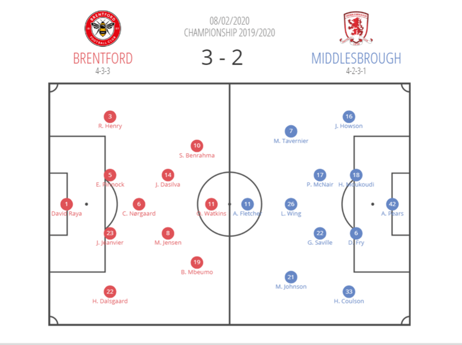 EFL Championship 2019/20: Brentford vs Middlesbrough - tactical analysis tactics