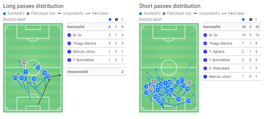 J1 League 2020: Yokohama F. Marinos vs Gamba Osaka - tactical analysis tactics