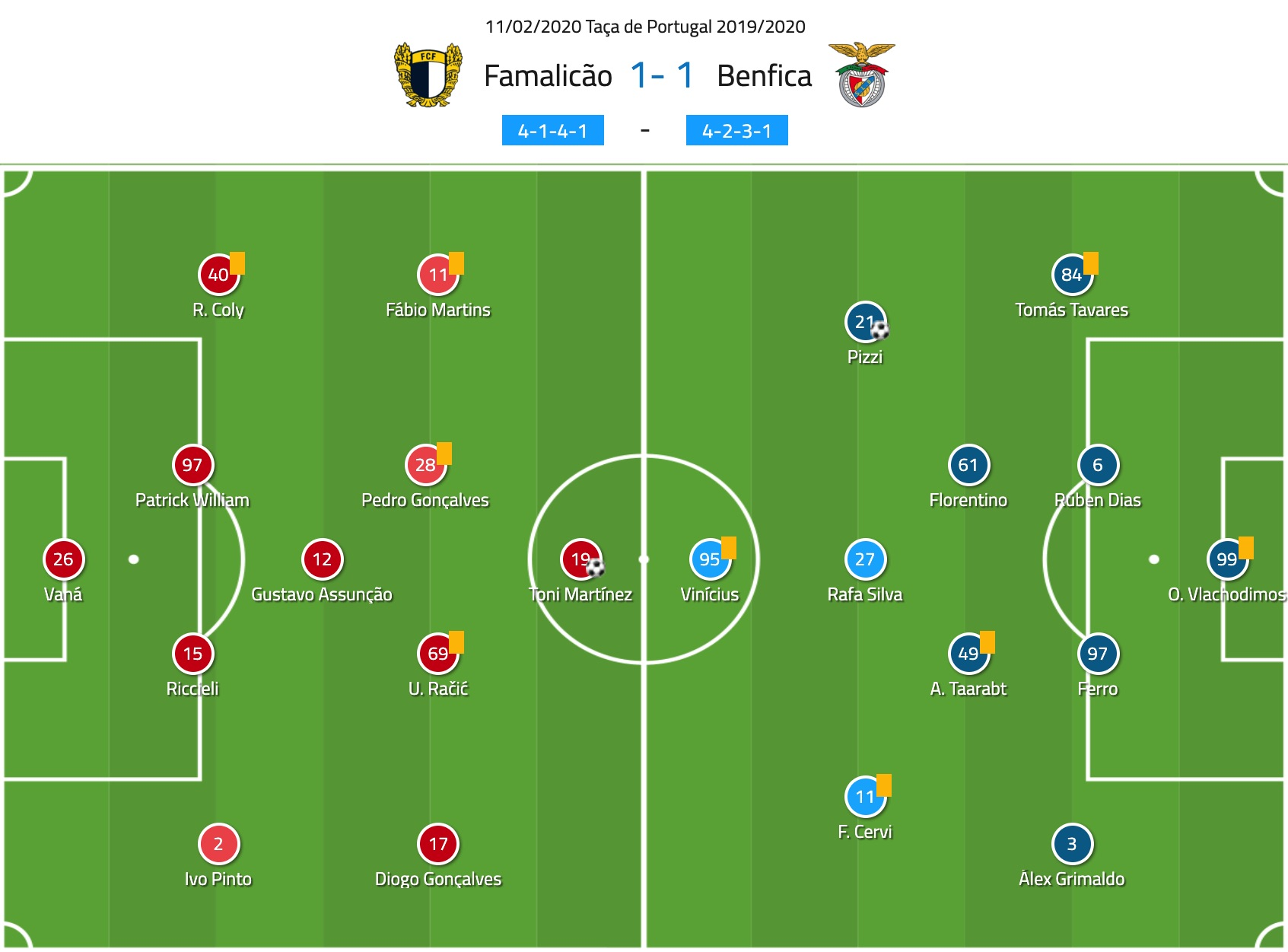 taca-de-portugal-2019-20-famalicao-vs-benfica-tactical-analysis-tactics