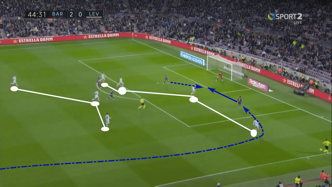 La Liga 2019/20: Barcelona vs Levante – tactical analysis tactics