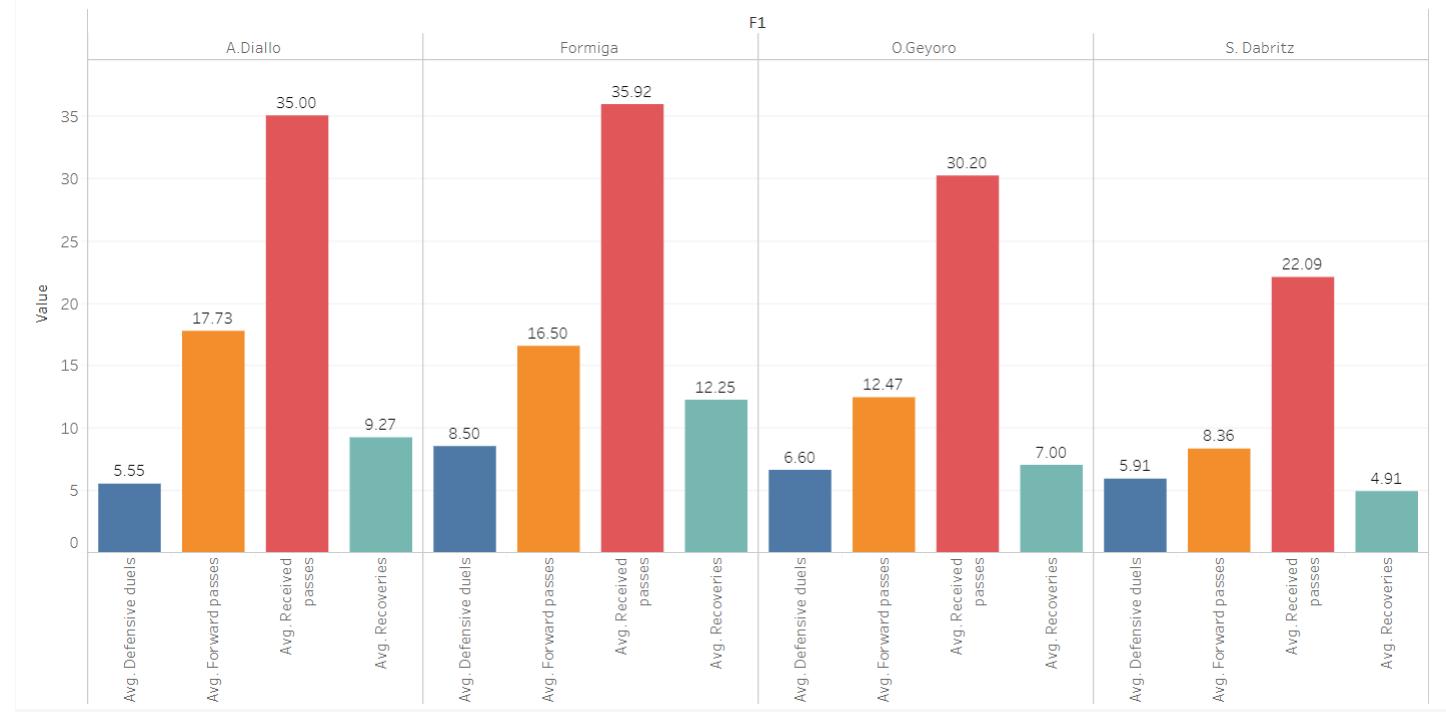 Division 1 Feminine 2019/20: Scouting Paris Saint-Germain Feminine's midfield options using data - data analysis tactics