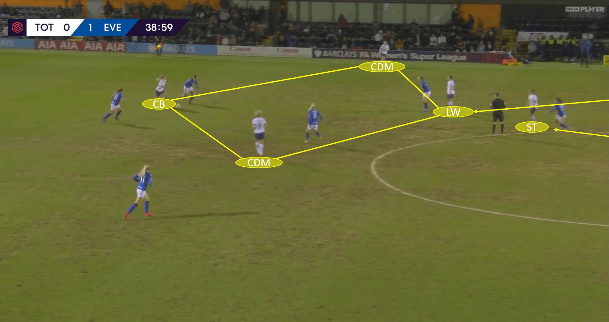 FFAWSL 2019/20: Tottenham Women vs Everton Women - tactical analysis tacticsAWSL 2019/20: Tottenham Women vs Everton Women - tactical analysis tactics